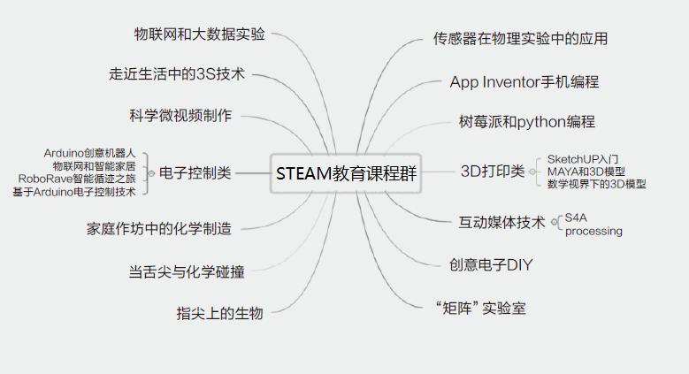 重庆STAM教育内容丰富